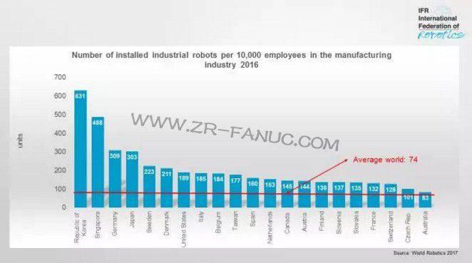 国际机器人联合会发布最新机器人密度全球排名