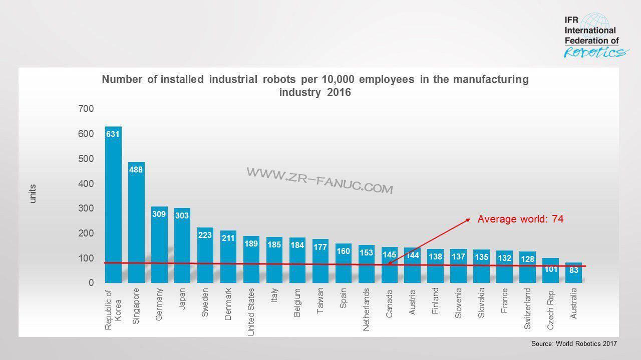 国际机器人联合会:2017年每1万名制造业员工拥有74台机器人