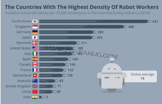 工业机器人密度排名:韩国居首 中国增速最猛
